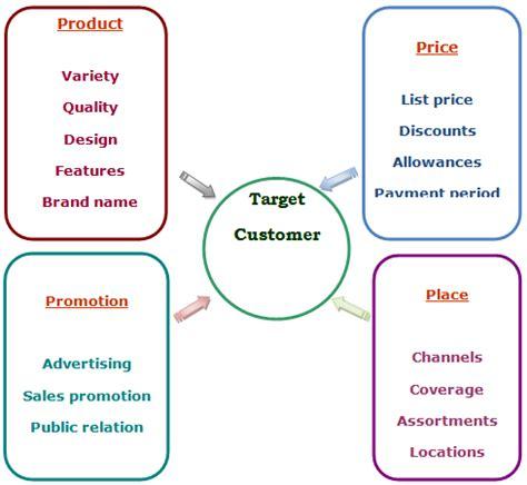 Thesis marketing communication mix