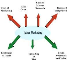 INVESTIGATING THE IMPACT OF MARKETING MIX ELEMENTS ON